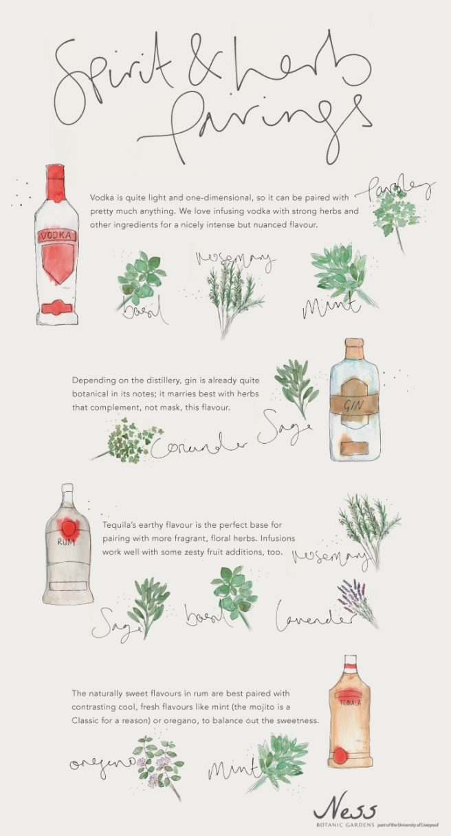 Spirit and Herb Pairings
